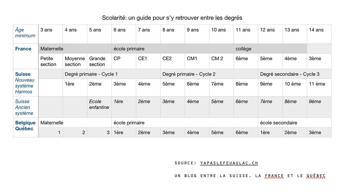 Degrés école: correspondances France Suisse