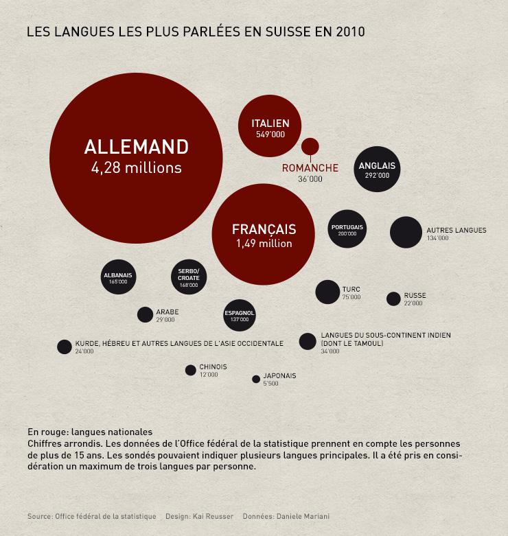 Carte des langues les plus parlées en Suisse. Source: OFS